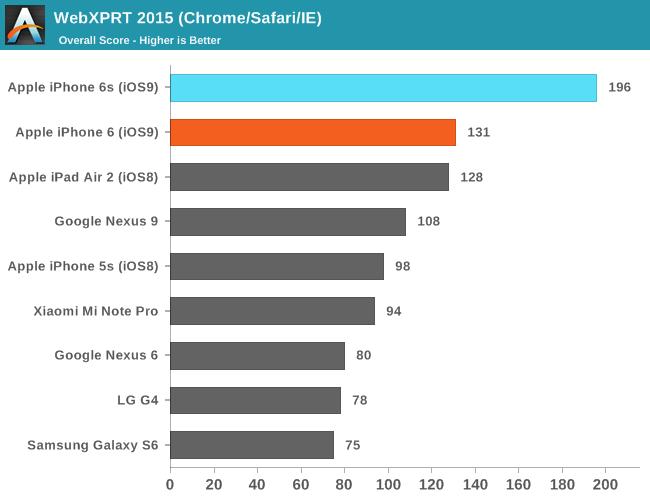 news-iphone6s_6splus-wyniki-1 iPhone 6S/6S Plus: Polskie ceny i data premiery, wyniki wydajności oraz rekord sprzedaży