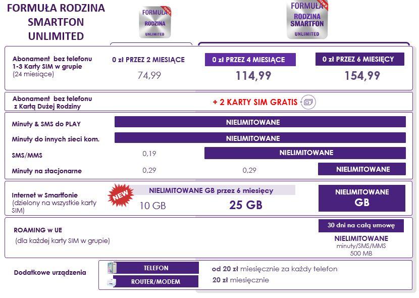 news-play-formula_rodzina-oferta-2 Play powiększa pakiety danych w Formule Rodzina