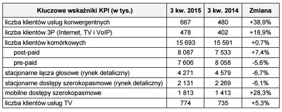 news-orange-wyniki-3q2015-1