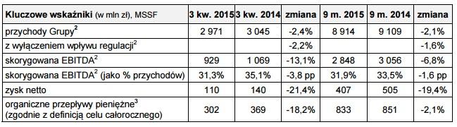 news-orange-wyniki-3q2015-2