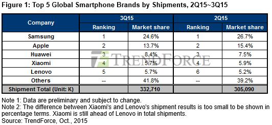 news-trendforce-3q2015-rynek_smartfonow TrendForce: Samsung traci udziały na rynku, ale pozostaje liderem. Chińscy producenci pną się do góry
