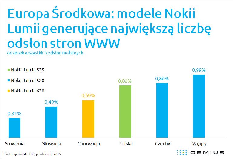 news-gemius-ruch_mobilny-nokia_lumia-1 Nokia Lumia 520 rządzi w środkowoeuropejskim Internecie