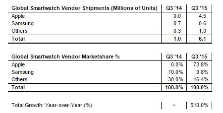 news-strategy_analitycs-wearables-1 Apple Watch kwartalnym królem sprzedaży