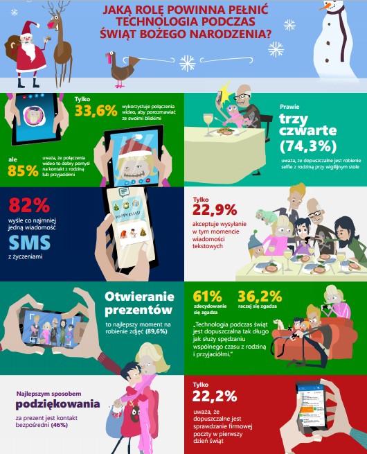 news-microsoft-infografika-swieta Polacy a technologie w okresie świątecznym