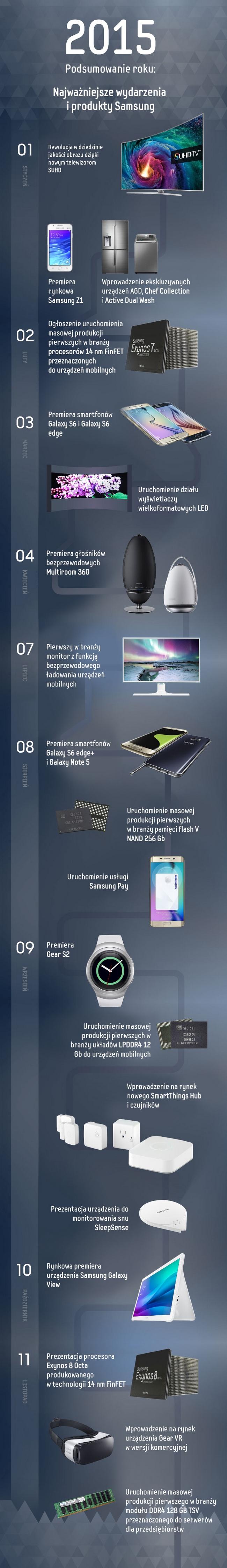 news-samsung-infografika-2015