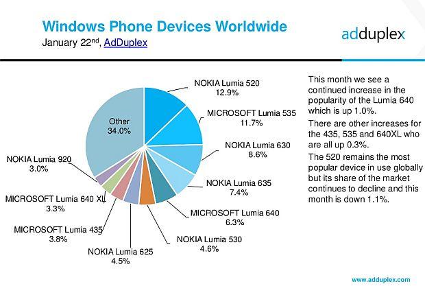 news-adduplex-windows-statystyki-smartfony-2016