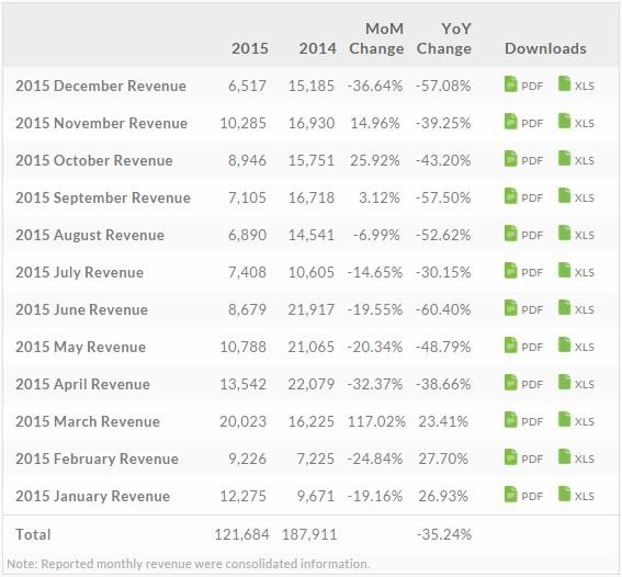 news-htc-wyniki-2015