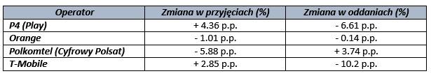 news-raport-przenosnosc-4q2015 Raport przenośności numerów w 2015 roku