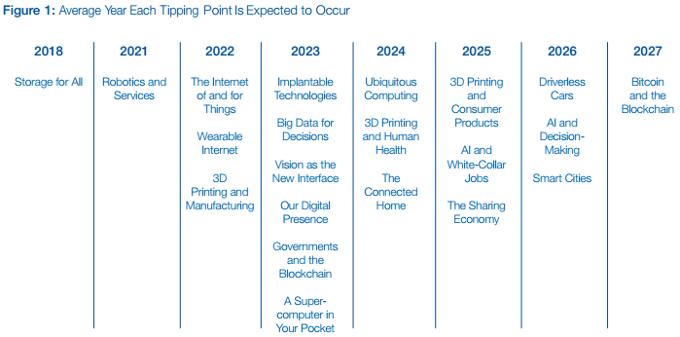 news-technologie-przyszlosci-1 Technologie przyszłości - pierwsze wszczepiane smartfony w 2023 roku?