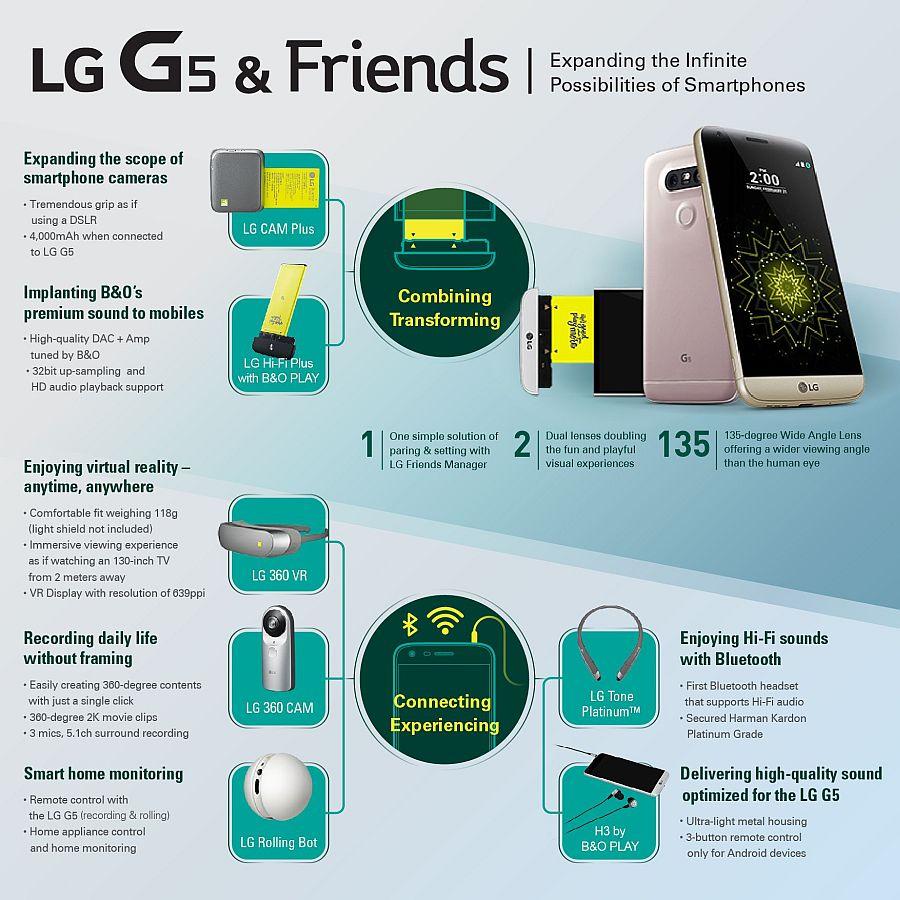 news-lg-g5-infografika