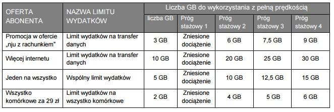 news-njumobile-gigabajty-za-staz Nju z rachunkiem bez dociążenia konta