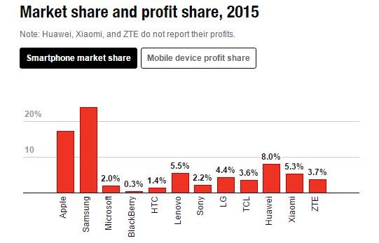 news-rynek-smartfonow-udzialy-2015