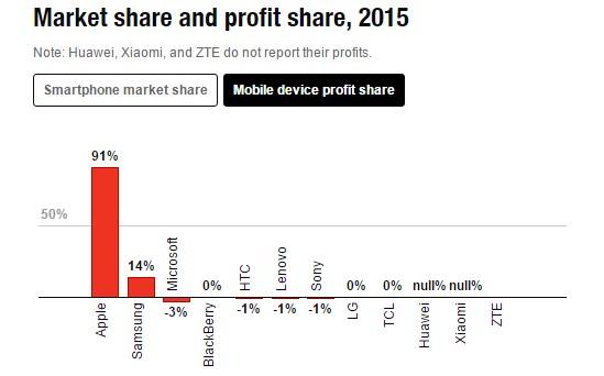 news-rynek-smartfonow-zyski-2015 Samsung przewodzi rynkowi smartfonów, ale to Apple zgarnia większość zysków