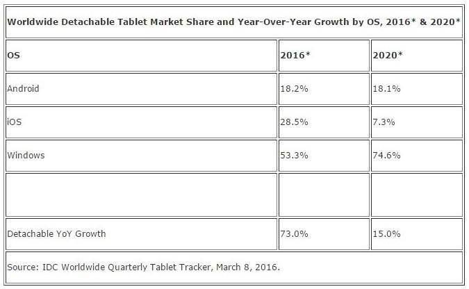 news-idc-tablety-2016-2020