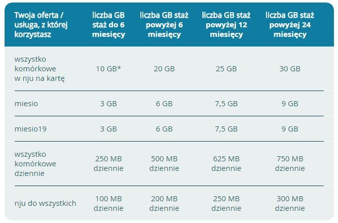 news-njumobile-lejek-1 Nju Mobile: Lejek i bonusowe gigabajty dla stałych klientów prepaid