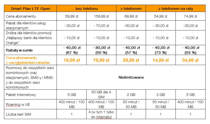 news-orange-smartplan-promocja
