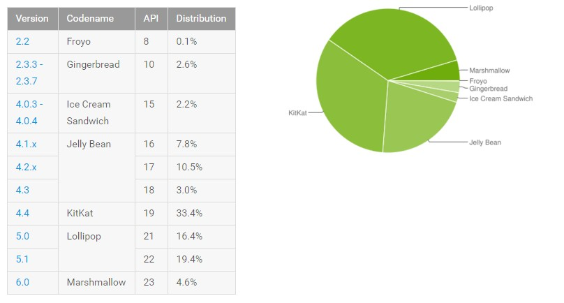 news-android-kwiecien2016 Kwietniowa statystyka systemu Android