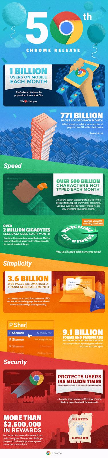 news-chrome-infografika