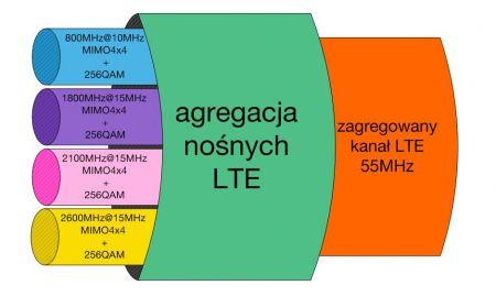 news-orange-lte Orange przyspieszył mobilny Internet do ponad 1 Gb/s