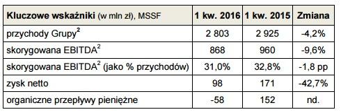 news-orange-wyniki-1q2016-1