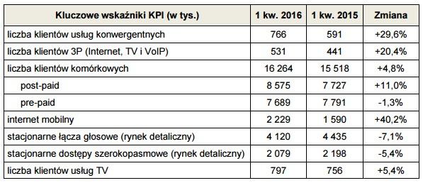 news-orange-wyniki-1q2016