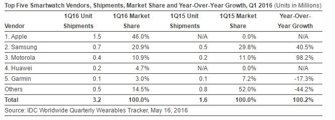 news-idc-1q2016-smartwatche Rynek elektroniki noszonej w I kwartale 2016 roku