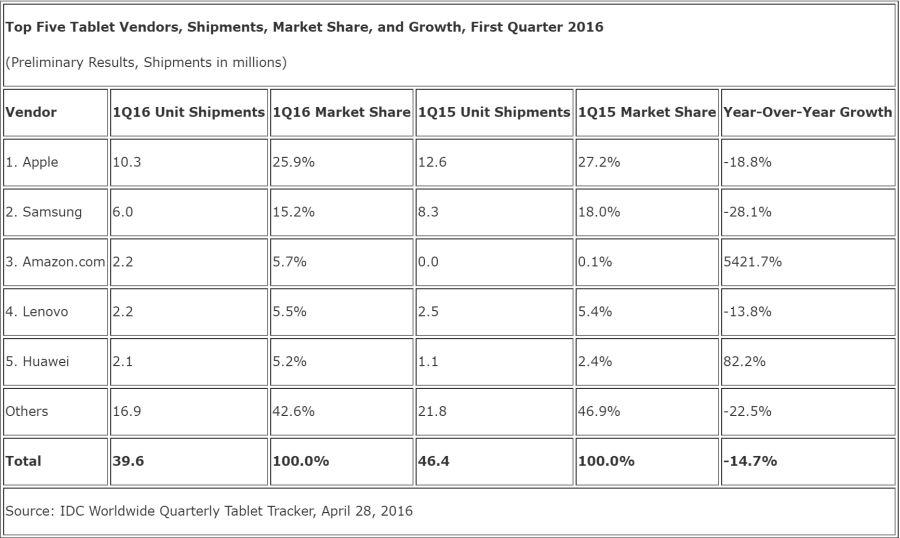 news-idc-tablety-1q2016 Rynek tabletów znów notuje spadek. Apple i Samsung sprzedają coraz mniej urządzeń