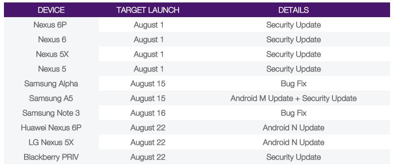 news-android-nougat-premiera