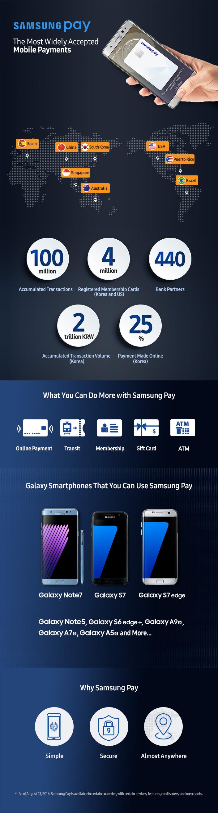 news-samsungpay-infografika Samsung Pay kończy rok i ma się świetnie