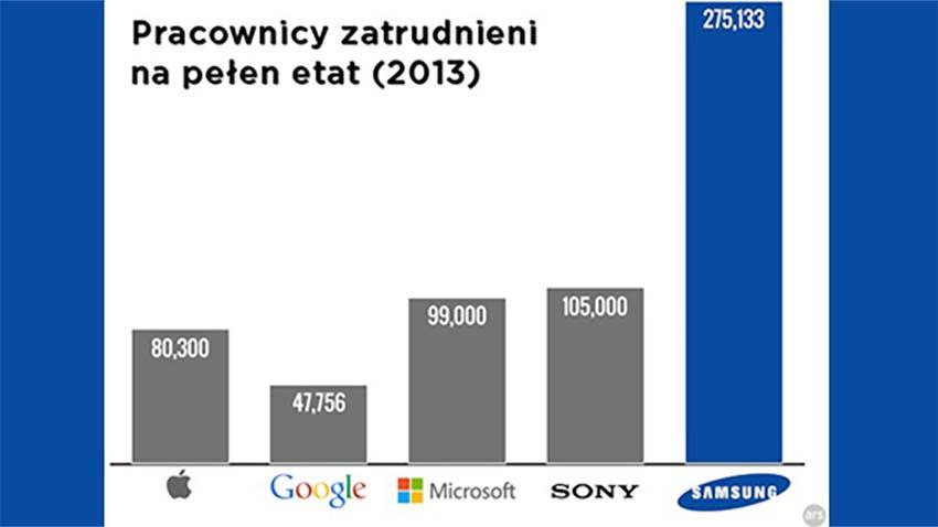 Samsung: Większy od najwiekszych