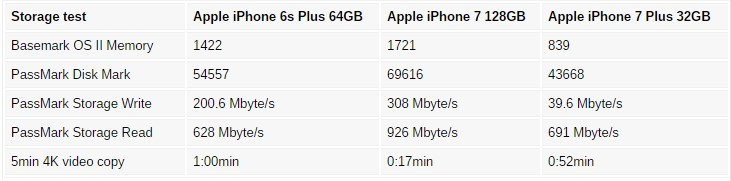 news-iphone7plus-32gb