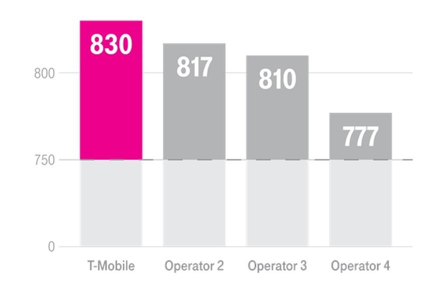 cytaty-adam-sawicki-1 T-Mobile chwali się wydajnością i jakością usług mobilnych