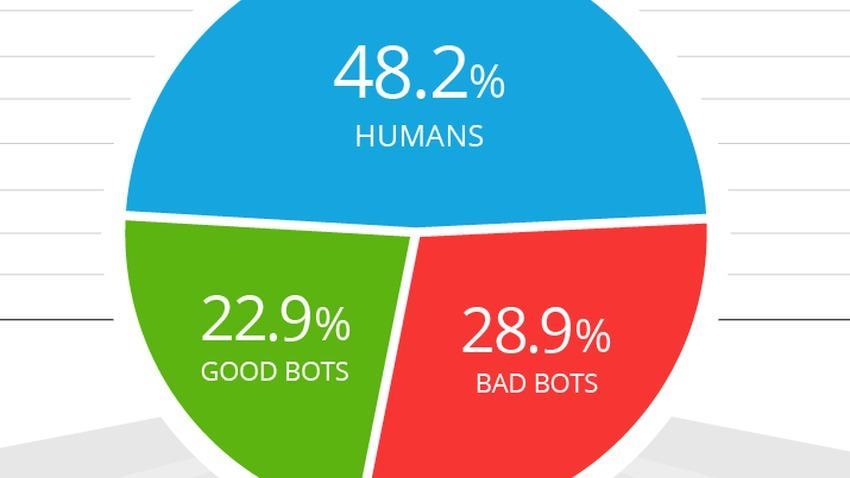 Photo of Internet już nie należy do ludzi: większość ruchu generują boty