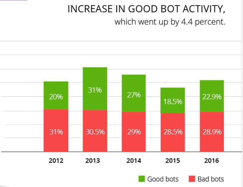 bot-1-1 Internet już nie należy do ludzi: większość ruchu generują boty