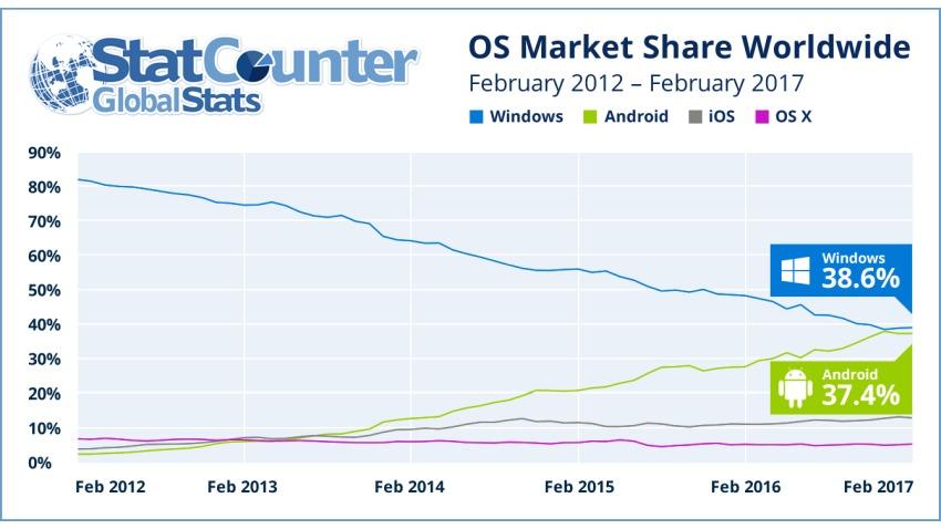 Photo of Android wkrótce może wygrać batalię o Internet z Windows