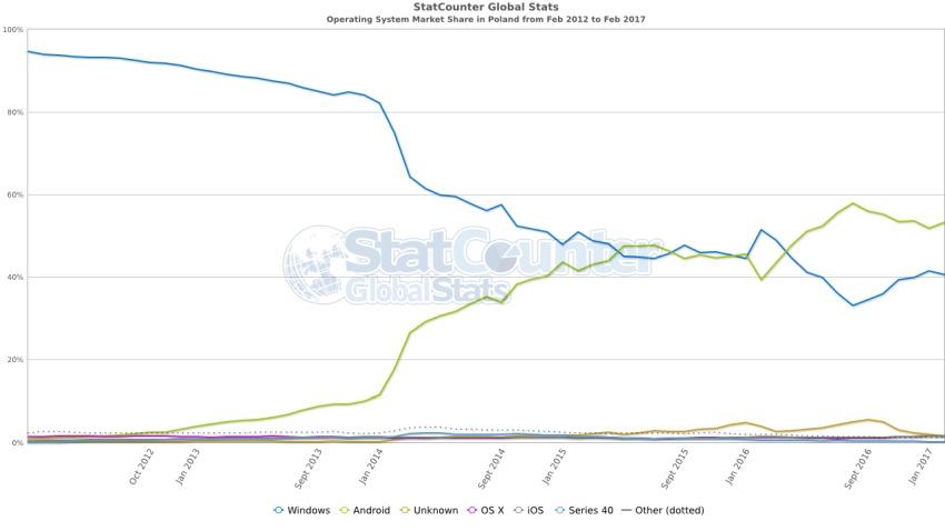 statcounter-os-market-share-poland-2-1-850x491 Android wkrótce może wygrać batalię o Internet z Windows