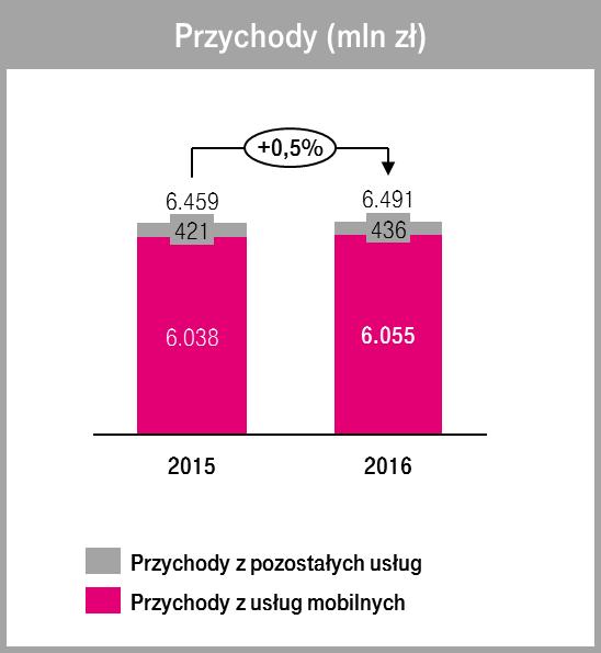 t-mobile-polska-q4-2017-1 T-Mobile Polska: więcej abonentów, znacznie lepszy zasięg LTE