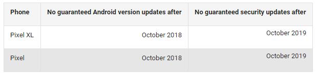 Google-Pixel-update-guarantee-01 Google będzie wspierać Pixela do końca 2019 roku