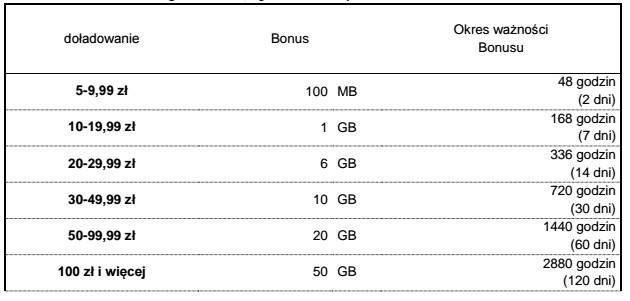 darmowe-pakiety Plus rozdaje darmowe pakiety internetowe przy doładowaniach