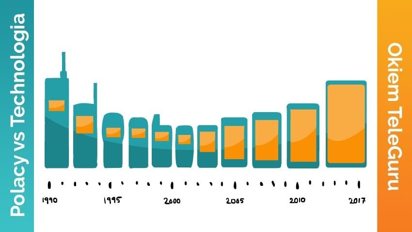 Rozmiar smartfonow