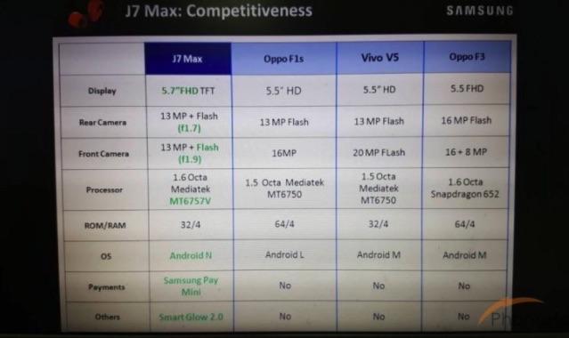 Samsung-Galaxy-J7-Max-B Znamy specyfikację Samsunga Galaxy J7 Max