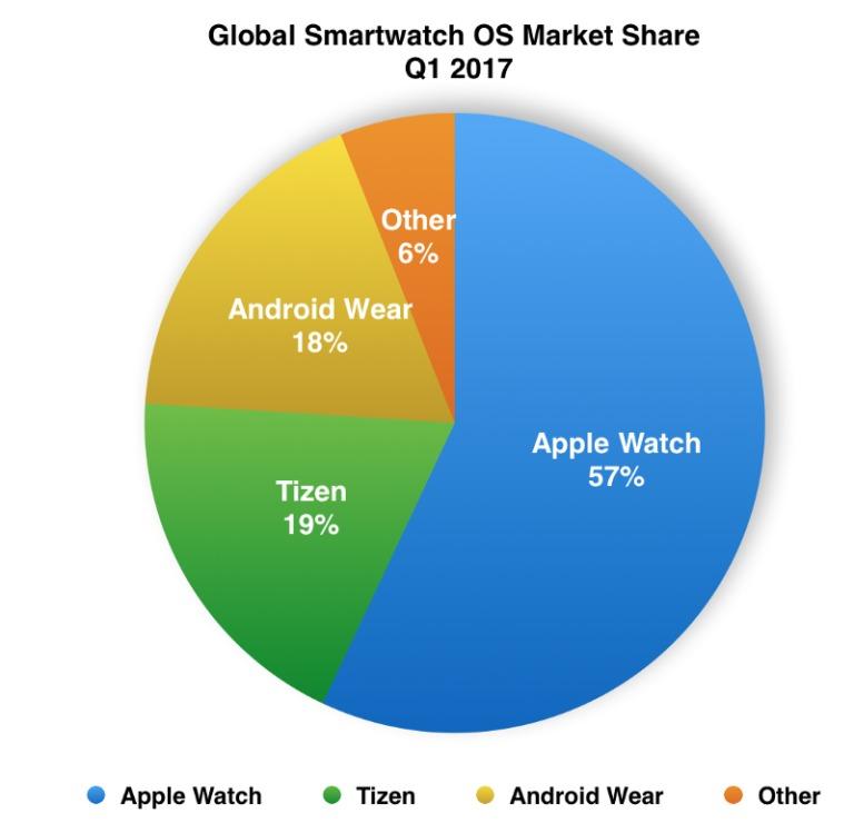Samsung-Smartwatch-Tizen-Market-Share-Q1-2017-1-768x749-1 Tizen OS popularniejszy od Android Wear, ale watchOS nadal wygrywa