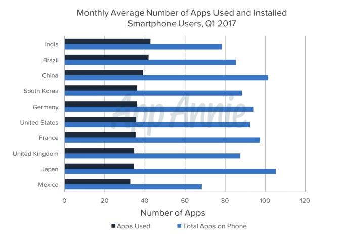 dziennie-1 Przeciętny użytkownik smartfona korzysta z 10 aplikacji dziennie
