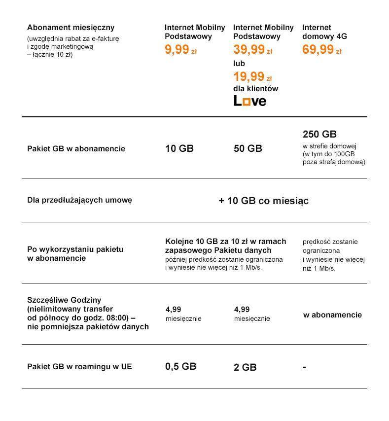 orange-internet-mobilny Orange upraszcza ofertę Internetu mobilnego – abonament już od 9.99 zł miesięcznie