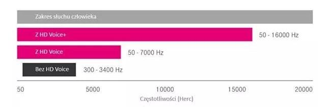 hd-voice T-Mobile wprowadza HD Voice+