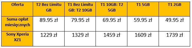 tmobile-bezlimitu-tabela Sony Xperia XZ1 w ofercie T-Mobile - ceny