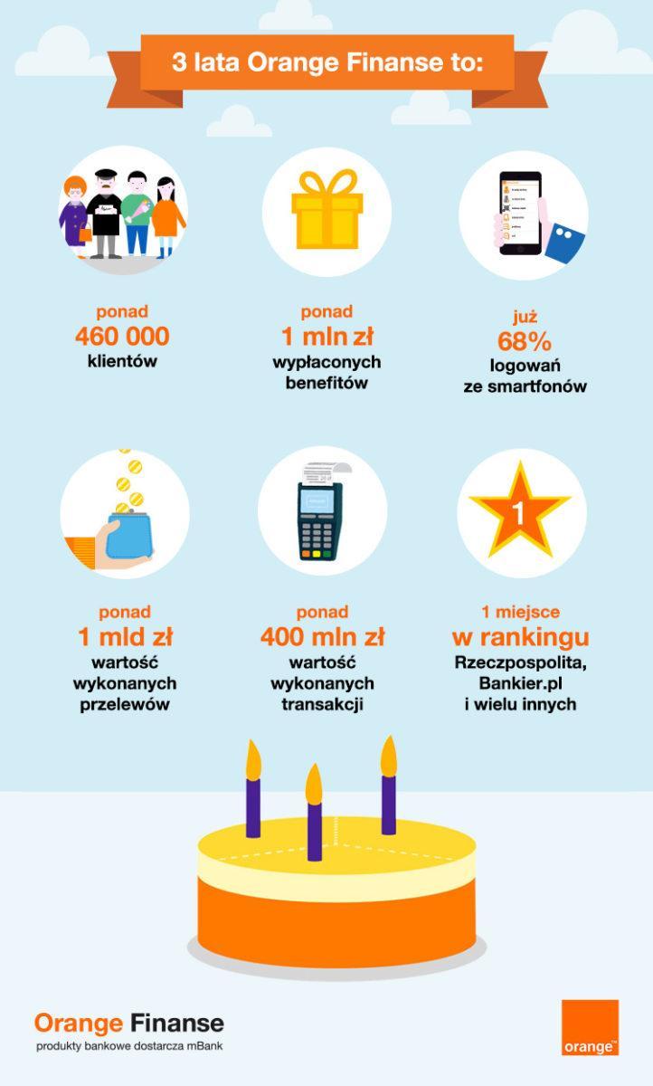 infografika-orange-finanse 3 lata Orange Finanse