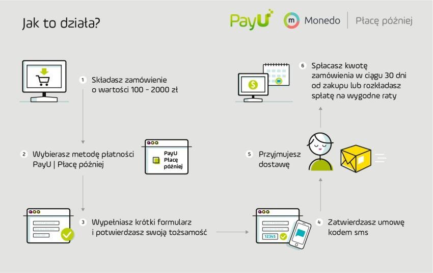 infografika_place-pozniej-850x535-1 PayU Płacę Później to dobra alternatywa dla pożyczek na zakupy