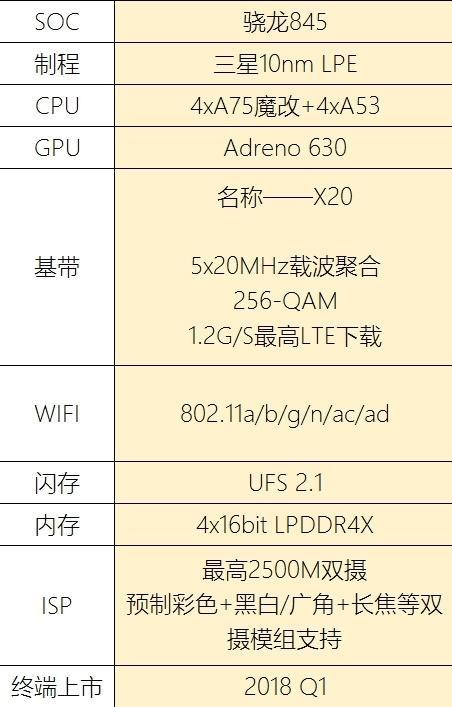 snapdragon-845-specki Qualcomm Snapdragon 845: wyciekły specyfikacje najnowszego topowego procesora mobilnego