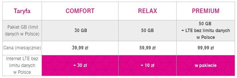 tabela T-Mobile poszerza ofertę dla graczy